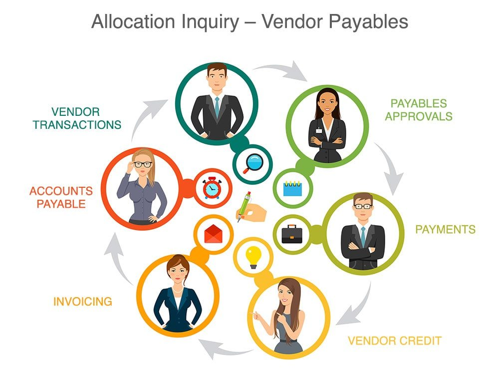 The purpose of The Allocations Inquiry screen is to allocate payments or credits for Vendors against their opposing transactions