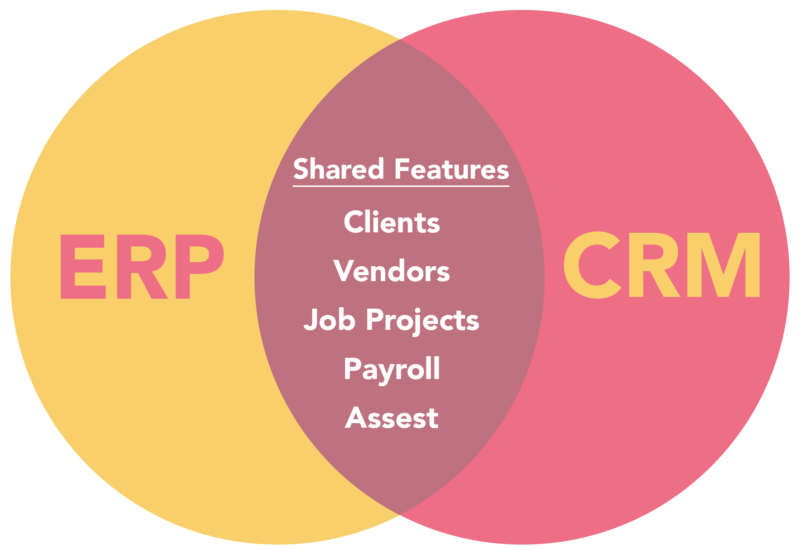 erp-crm-shared-features