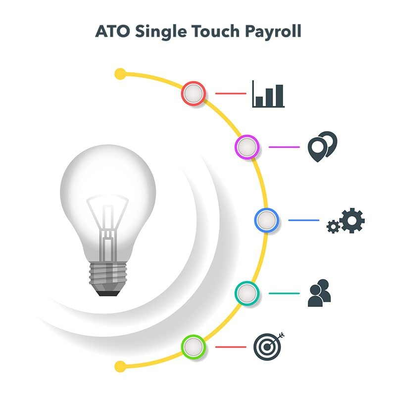 Sapphireone Is Compliant With Ato S Single Touch Payroll