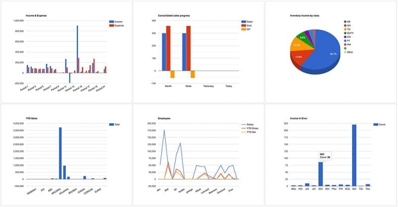 SapphireOne Business Intelligence (BI) Dashboards in Utilities Mode