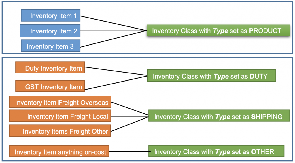 Inventory-Manager-Importer-FlowChart